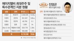 [stock&피플]진양곤 에이치엘비 회장, 바이오 대장주 등극에 지분가치 상승까지