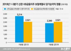 '리딩뱅크' 신한금융, 보험계열사 경쟁도 KB금융에 판정승