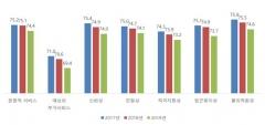 한국표준협회, `KS-SQI 하반기 조사` 전년 대비 0.9점 ↓