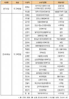 한국사회복지공제회, '제4회 사회복지실천가대상' 수상자 발표