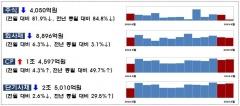 9월 기업 직접금융 조달실적…주식·회사채 8.9%↓