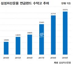 삼성자산운용, 연금 수탁고 3.6조원…3년새 두 배 '껑충'