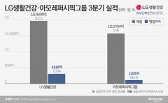 럭셔리 화장품 성장에…'최대 실적' 차석용 '부활 시동' 서경배