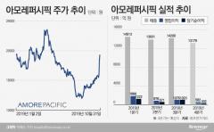 [stock&톡]아모레퍼시픽, 깜짝 실적에 고공행진···증권가 눈높이도 '쑥'