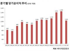 메리츠종금증권, 3분기 누적순이익 3916억원···전년比 22.5%↑