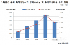'이익미실현' 코스닥 특례상장사 10곳 중 8곳, 임직원에 스톡옵션 부여