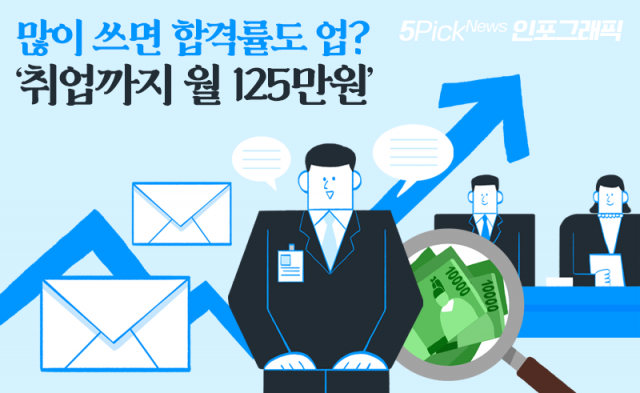 많이 쓰면 합격률도 업? '취업까지 월 125만원'