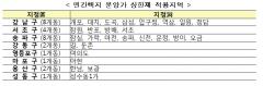 """""""개포·잠실·한남·여의도…서울 27개동, 분양가상한제 '핀셋 지정'""""(상보)"""