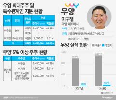 """이구열 우양 대표 """"IPO 공모자금으로 HMR 공장 증설·차입금 상환"""""""