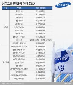 삼성, 세대교체 바람 불까?…'60세 퇴진 룰' 앞둔 CEO들