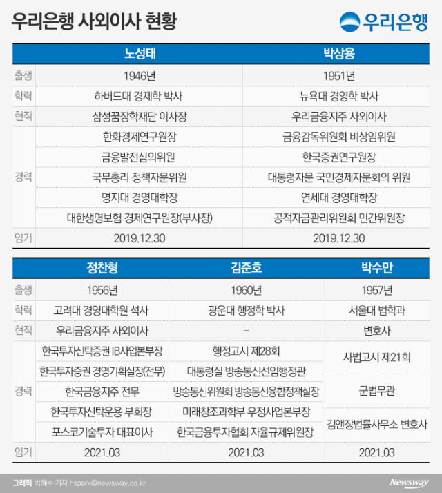 [금융사 사외이사 현황|우리은행]'경영·법률·IB 전문가' 집결···3명은 지주 이사 겸직