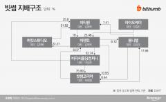 아이오케이, 비덴트 추가 취득···관련회사 지분이동 활발