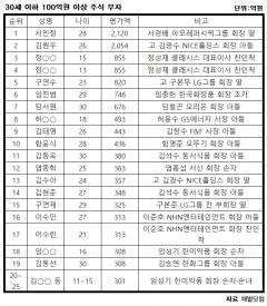 30세 이하 '주식 금수저' 51명…최고 부호는 서경배 회장 장녀