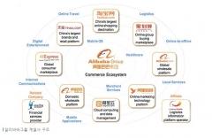 광군제 1시간 만에 16조 매출 기록한 알리바바 그룹 어떤 회사?