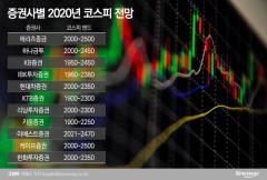 200개 기업, 125조→158조 20% '쑥'