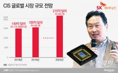 이미지센서 사업 열 올리는 SK하이닉스…최태원 '매출 1조' 목표로