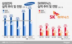 바닥 찍은 반도체…삼성전자 영업익 35% 이상