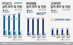 조선, 영업익 30%↑ '순풍'…철강, 내년도 '먹구름'
