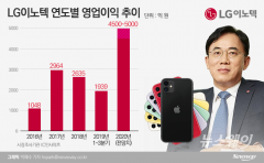 LG이노텍, 아이폰 효과?…정철동 사장 '최대실적' 일낸다