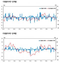 10월 수출입물가 2개월 연속 하락…환율·국제유가 하락 영향
