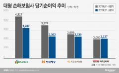 손해율·저금리에 손익 악화···손보사 '우울'·생보사 '희비'