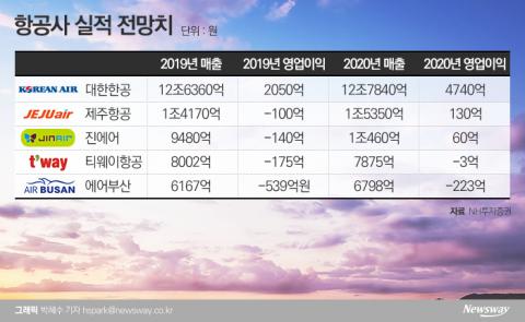 """최악 벗어나는 항공…""""대한항공 영업익 174% 오를 것"""""""