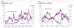 """삼성증권 """"한전, 주가 상승 위해 요금 정상화 선행돼야"""""""