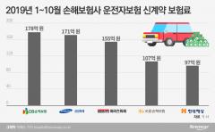 '운전자보험 원조' DB손보, 삼성·메리츠 추격에도 매출 1위