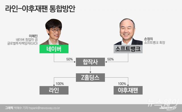 이해진-손정의, 동맹 의미…美中 패권다툼 속 아태지역 공룡IT 탄생