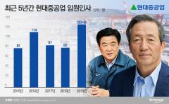 [단독]현대중공업그룹, 19일 임원인사 확정····'130여명 +알파' 대규모 승진 예고