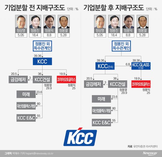 형제경영 막 내리는 KCC…몽진·몽익·몽열 계열분리 속도