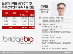 브릿지바이오, 삼수 끝에 내달 코스닥 상장…기술수출 역대급