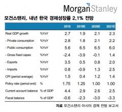 """모건스탠리 """"韓 경제 올해 4분기 저점…내년 성장률 2.1% 전망"""""""