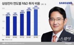 투자 늘리는 이재용…삼성전자, R&D 20조 쏟아붓는다