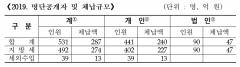 인천시, 지방세·세외수입 고액·상습체납자 명단 공개