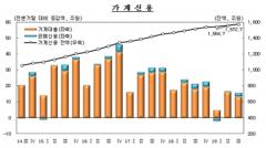 3분기 가계신용 잔액 1572.7조원…증가율 11분기 연속 둔화