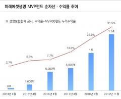 미래에셋생명, '변액보험 MVP' 순자산 1조5000억 돌파