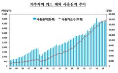 3분기 해외 카드 사용액 47억 4천만 달러…전분기 대비 1.4%↑