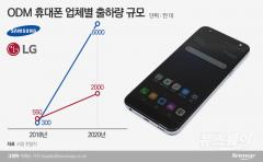 """""""시장 가능성 찾았다""""…삼성·LG, 중저가폰 'ODM' 확장"""