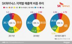 SK하이닉스, 매출 中 의존도 커졌다…5G 스마트폰  확대 영향