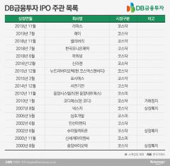 'IPO 차별화' 내건 고원종 사장···올해 성적은 '글쎄'