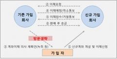"""금감원 """"연말공제 받는 '연금계좌간 이체', 1회 방문으로 처리"""""""