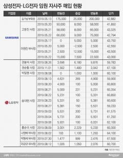 삼성·LG CEO들의 현명한 재테크 '자사주 사고 돈도 벌고'