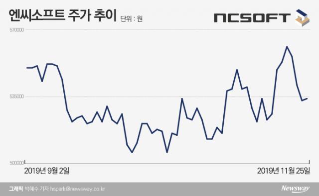 [stock&톡]베일벗는 '리니지2M'···엔씨소프트, 박스권 탈출 청신호