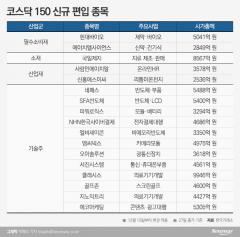 '코스닥150' 종목 지각변동···최대 수혜주는 국일제지?