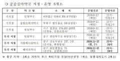 인천시, `공공심야약국` 6개소로 확대 운영