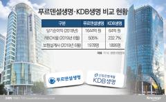 KDB생명, 내년 초 매각 적신호…'새 매물' 푸르덴셜에 직격타