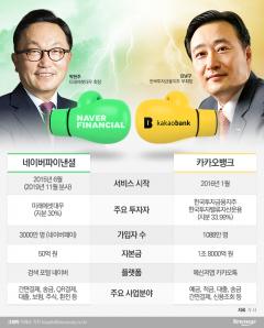 '증권 빅2' 박현주·김남구, 핀테크 시장 진검승부