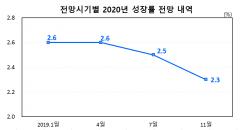 한은, 올해 성장률 2% 턱걸이…내년부터 완만한 개선세 기대(종합)