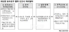 """""""지정감사인 계약실태 점검할 것…과다보수 요구엔 징계"""""""